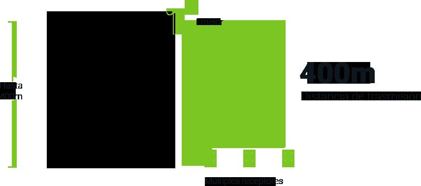 Conecta múltiples recetrores